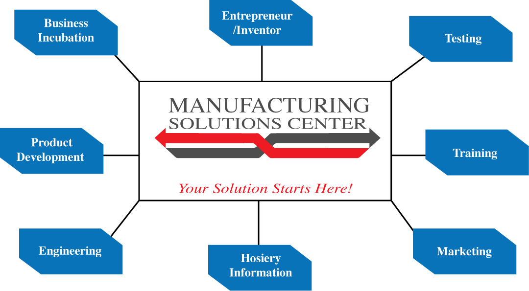 Product development, Engineering, Hosiery Information, Business Incubation, Entrepreneur, Testing, Training service from the Manufacturing Solutions Center